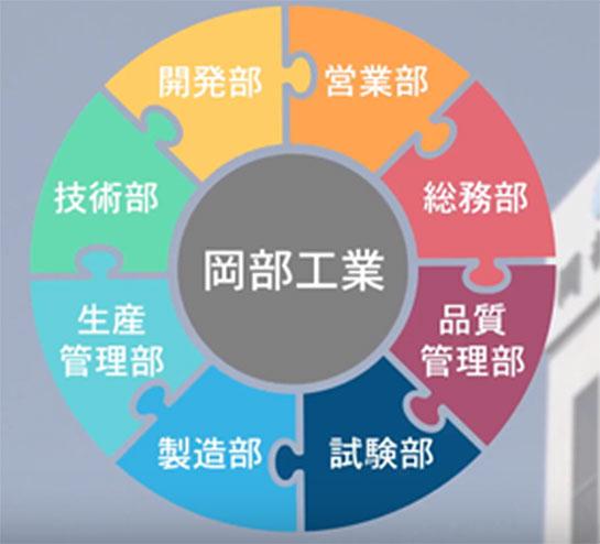 開発・設計から製造・組立までグローバルな一貫生産体制