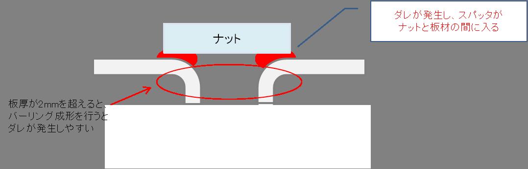 厚板へのバーリング加工